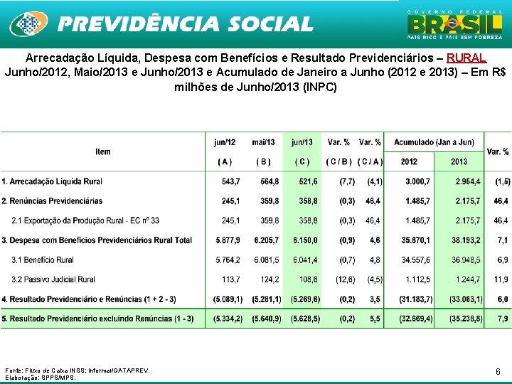 Arrecadação Líquida, Despesa com Benefícios e Resultado Previdenciários – RURAL Junho/2012, Maio/2013 e Junho/2013