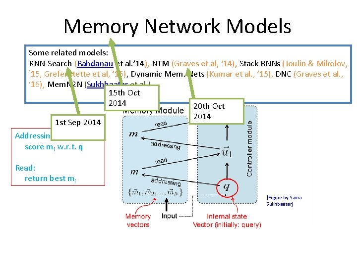 Memory Network Models Some related models: RNN-Search (Bahdanau et al. ' 14), NTM (Graves