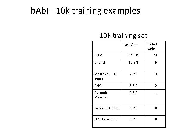 b. Ab. I - 10 k training examples 10 k training set Test Acc