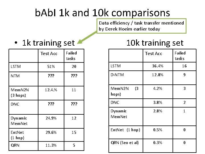 b. Ab. I 1 k and 10 k comparisons Data efficiency / task transfer