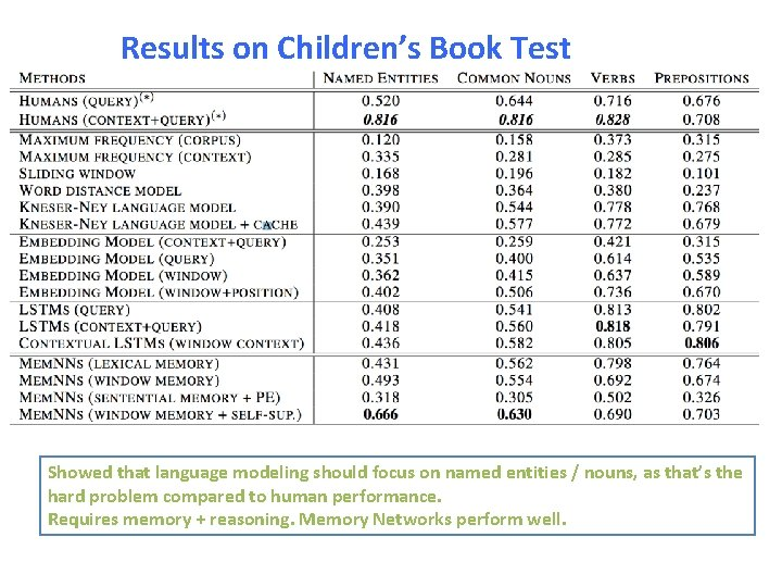 Results on Children's Book Test Showed that language modeling should focus on named entities