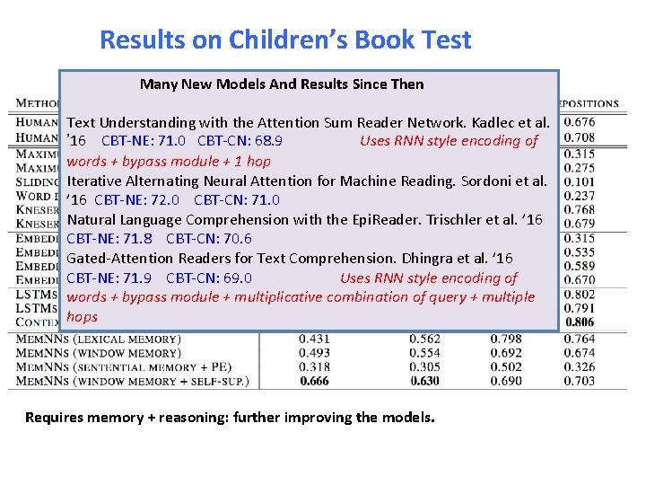 Results on Children's Book Test Many New Models And Results Since Then Text Understanding