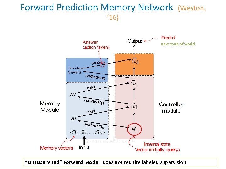 """Forward Prediction Memory Network (Weston, ' 16) new state of world """"Unsupervised"""" Forward Model:"""