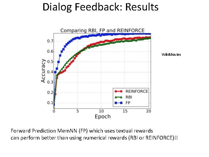 Dialog Feedback: Results Wiki. Movies Forward Prediction Mem. NN (FP) which uses textual rewards