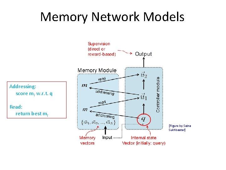 Memory Network Models Addressing: score mi w. r. t. q Read: return best mi