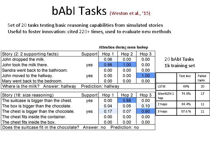 b. Ab. I Tasks (Weston et al. , ' 15) Set of 20