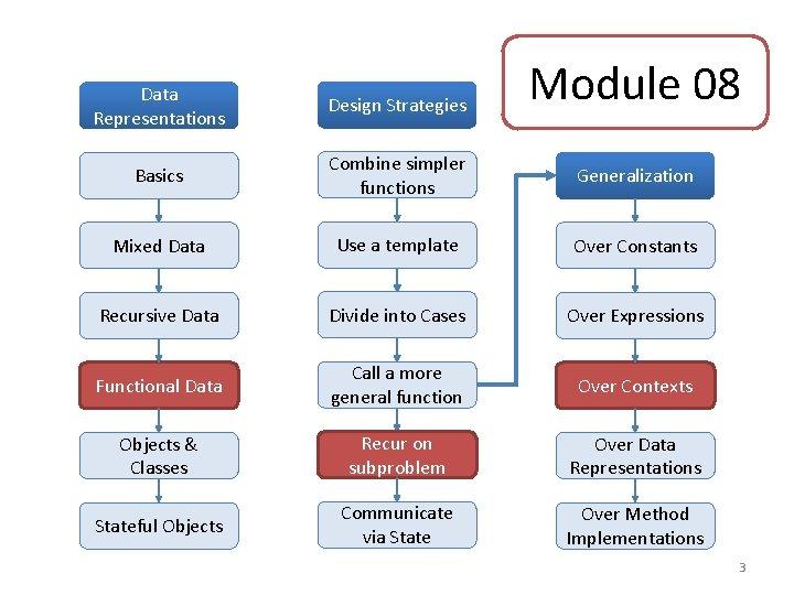 Module 08 Data Representations Design Strategies Basics Combine simpler functions Generalization Mixed Data Use