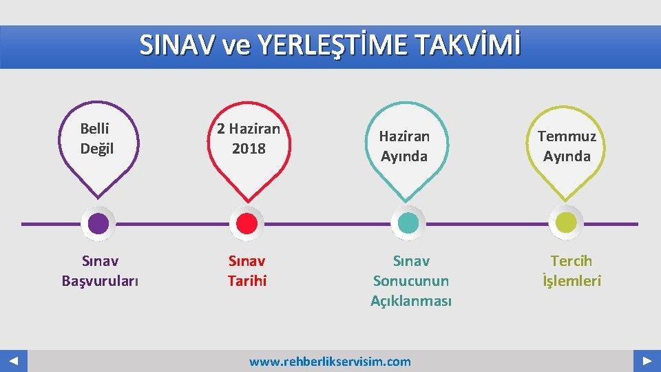 SINAV ve YERLEŞTİME TAKVİMİ Belli Değil 2 Haziran 2018 Sınav Başvuruları Sınav Tarihi Haziran