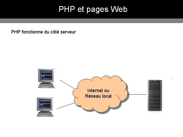 PHP et pages Web PHP fonctionne du côté serveur Internet ou Réseau local