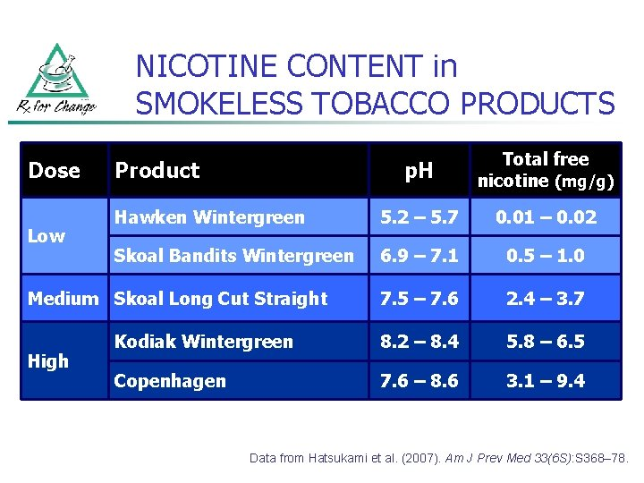NICOTINE CONTENT in SMOKELESS TOBACCO PRODUCTS Dose Low p. H Total free nicotine (mg/g)