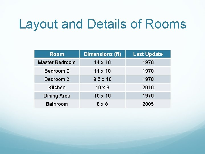Layout and Details of Rooms Room Dimensions (ft) Last Update Master Bedroom 14 x