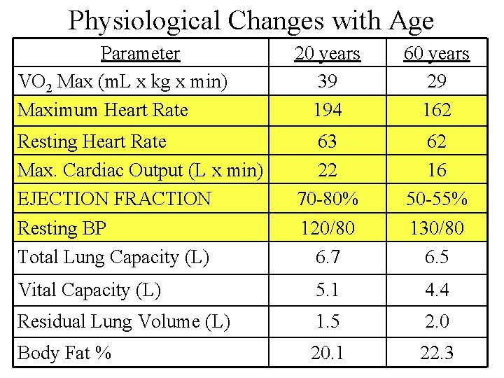 Physiological Changes with Age Parameter VO 2 Max (m. L x kg x min)