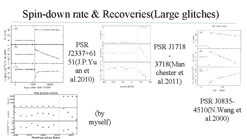 Spin-down rate & Recoveries(Large glitches) PSR J 2337+61 51(J. P. Yu an et al.