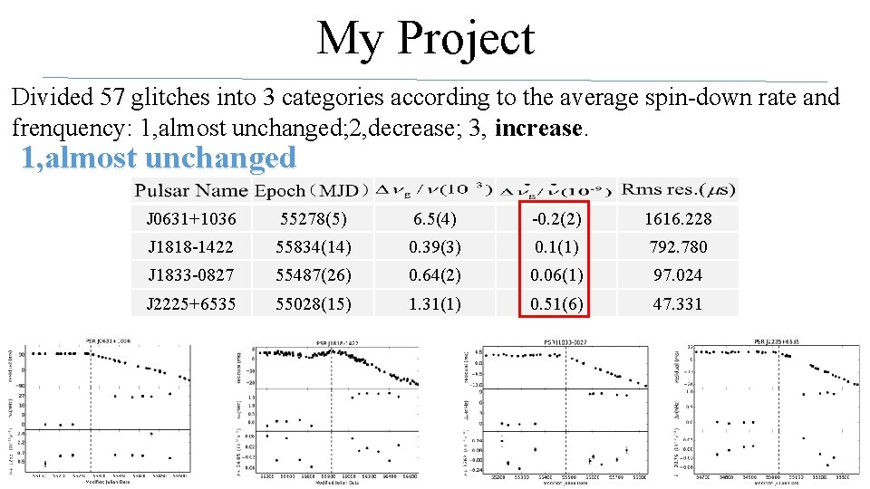 My Project Divided 57 glitches into 3 categories according to the average spin-down rate