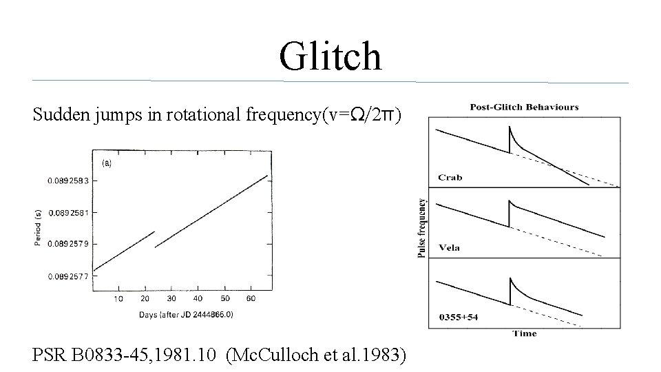Glitch Sudden jumps in rotational frequency(v=Ω/2π) PSR B 0833 -45, 1981. 10 (Mc. Culloch