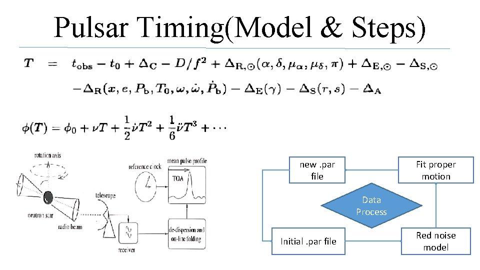 Pulsar Timing(Model & Steps) new. par file Fit proper motion Data Process Initial. par