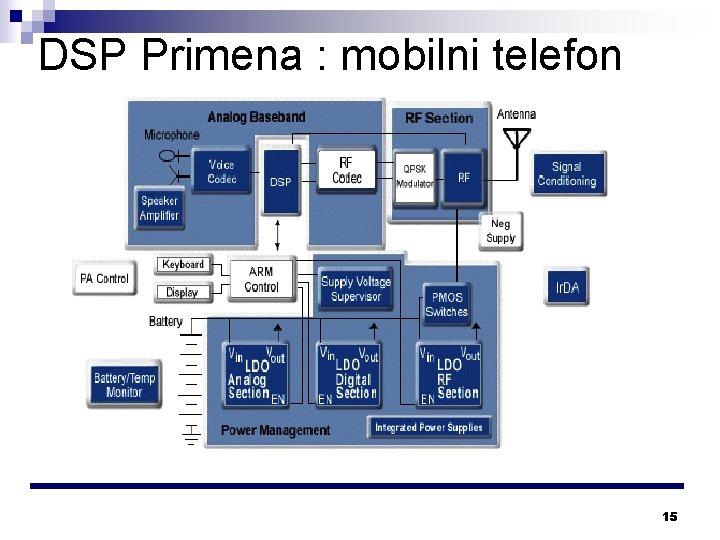 DSP Primena : mobilni telefon 15