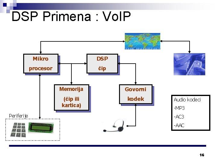 DSP Primena : Vo. IP Periferije Mikro DSP procesor čip Memorija Govorni (čip ili