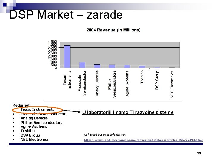 DSP Market – zarade Redosled: • Texas Instruments • Freescale Semiconductor • Analog Devices