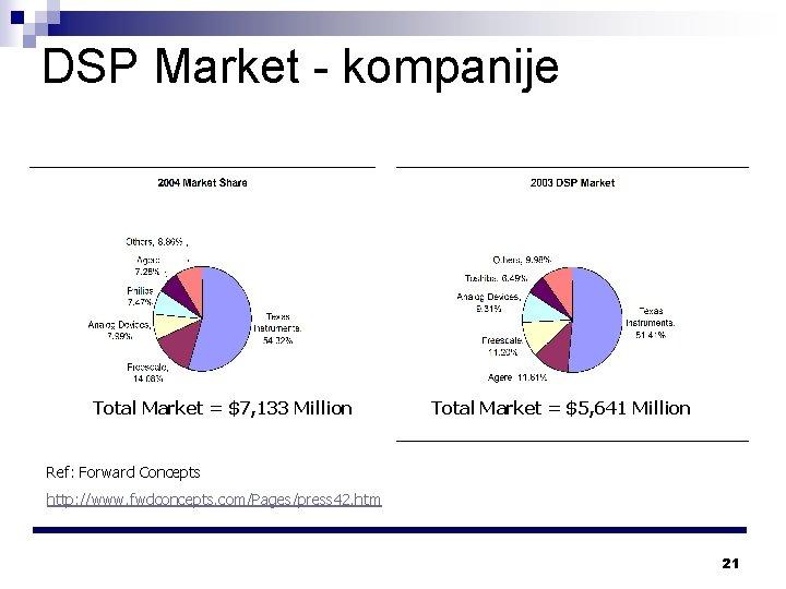DSP Market - kompanije Total Market = $7, 133 Million Total Market = $5,