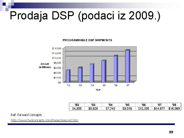 Prodaja DSP (podaci iz 2009. ) Ref: Forward Concepts http: //www. fwdconcepts. com/Pages/press 42.