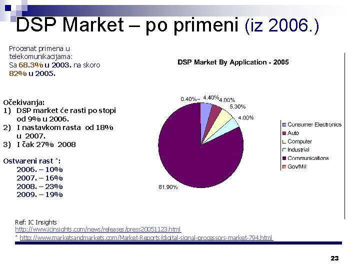 DSP Market – po primeni (iz 2006. ) Procenat primena u telekomunikacijama: Sa 68.