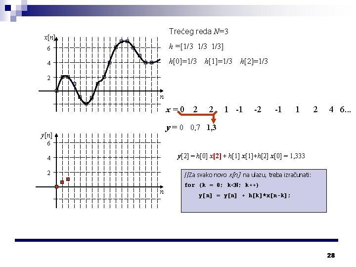 Trećeg reda N=3 x[n] 6 h =[1/3 1/3] 4 h[0]=1/3 h[1]=1/3 h[2]=1/3 2 n