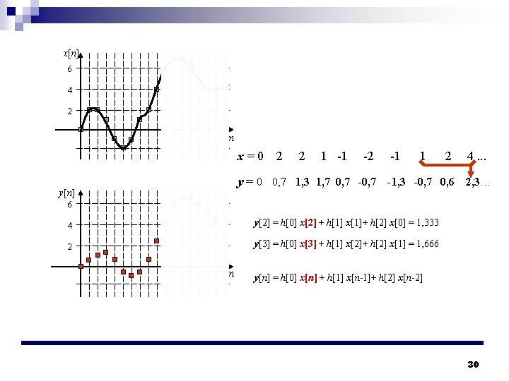 x[n] 6 4 2 n x=0 2 2 1 -1 -2 -1 1 2