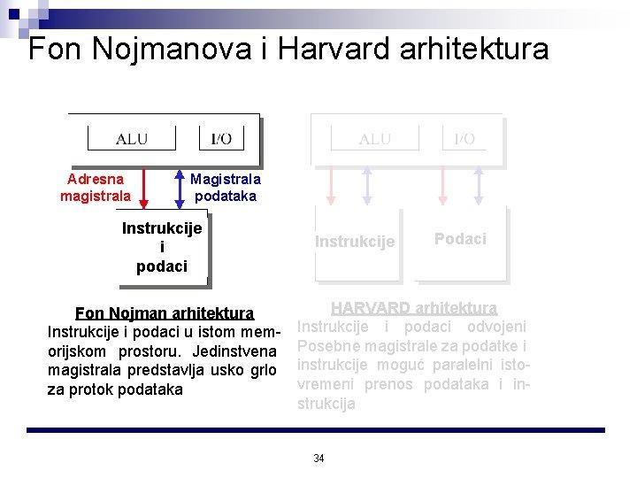 Fon Nojmanova i Harvard arhitektura Adresna magistrala Magistrala podataka Instrukcije i podaci Fon Nojman