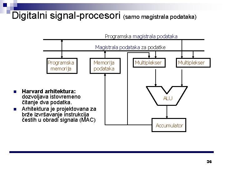 Digitalni signal-procesori (samo magistrala podataka) Programska magistrala podataka Magistrala podataka za podatke Programska memorija