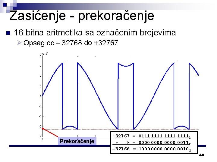 Zasićenje - prekoračenje n 16 bitna aritmetika sa označenim brojevima Ø Opseg od 32768