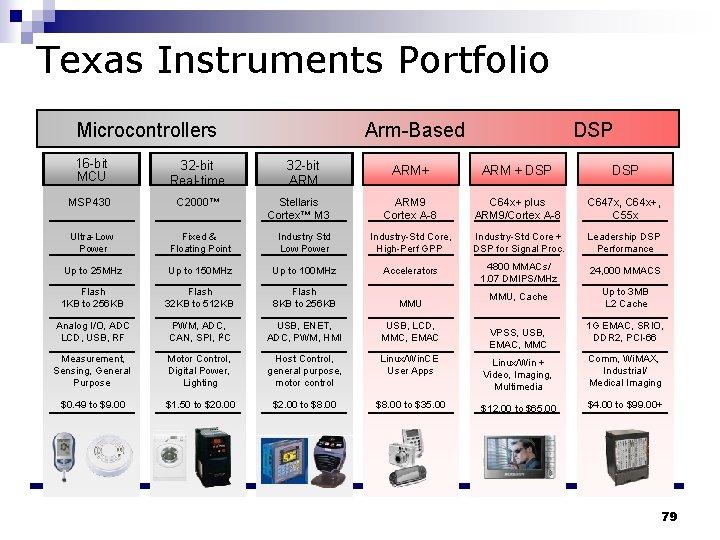 Texas Instruments Portfolio Microcontrollers 16 -bit MCU 32 -bit Real-time MSP 430 C 2000™