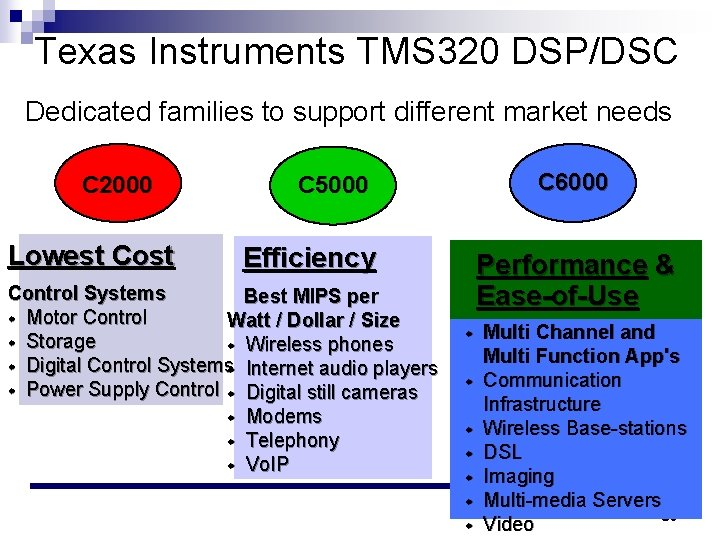 Texas Instruments TMS 320 DSP/DSC Dedicated families to support different market needs C 2000