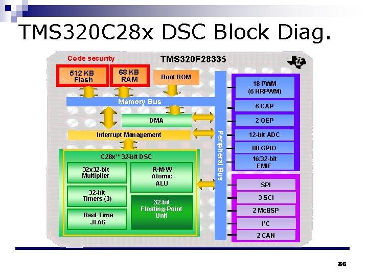 TMS 320 C 28 x DSC Block Diag. TMS 320 F 28335 Code security
