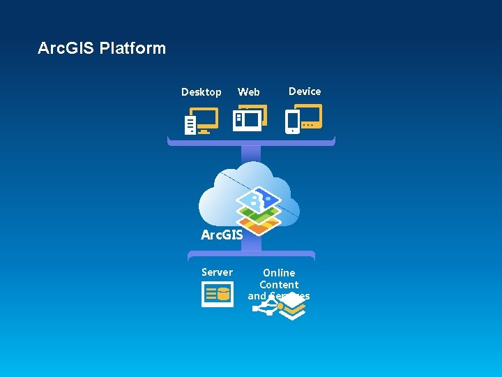 Arc. GIS Platform Desktop Web Device Arc. GIS Server Online Content and Services