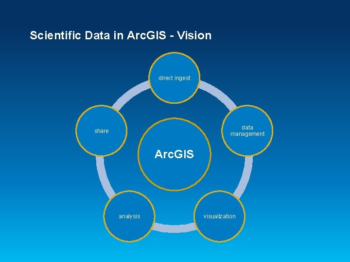 Scientific Data in Arc. GIS - Vision direct ingest data management share Arc. GIS