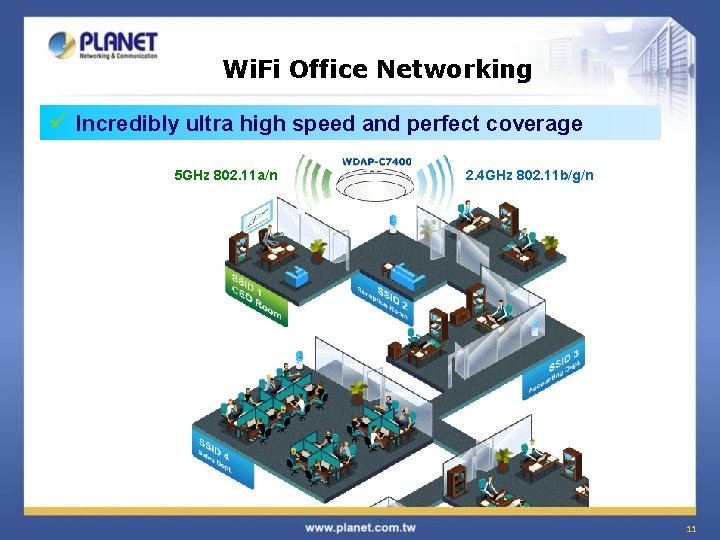 Wi. Fi Office Networking ü Incredibly ultra high speed and perfect coverage 5 GHz