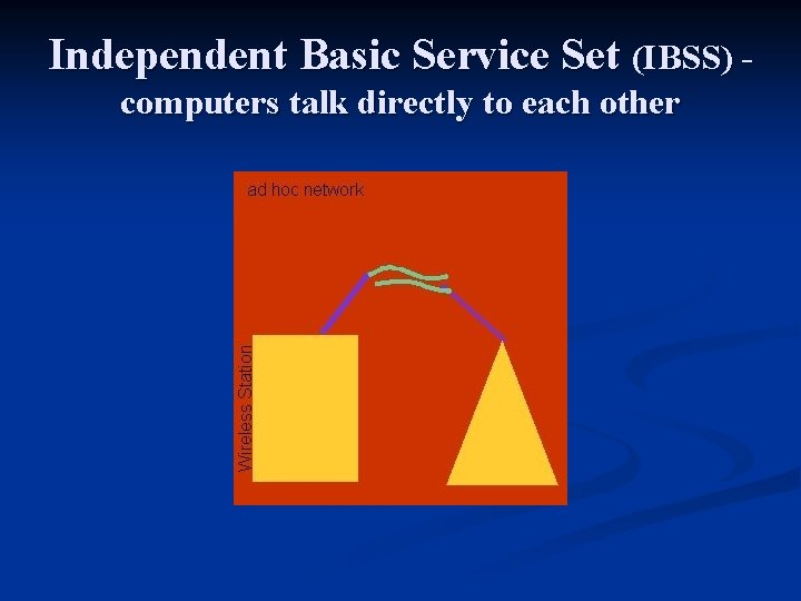 Independent Basic Service Set (IBSS) - computers talk directly to each other