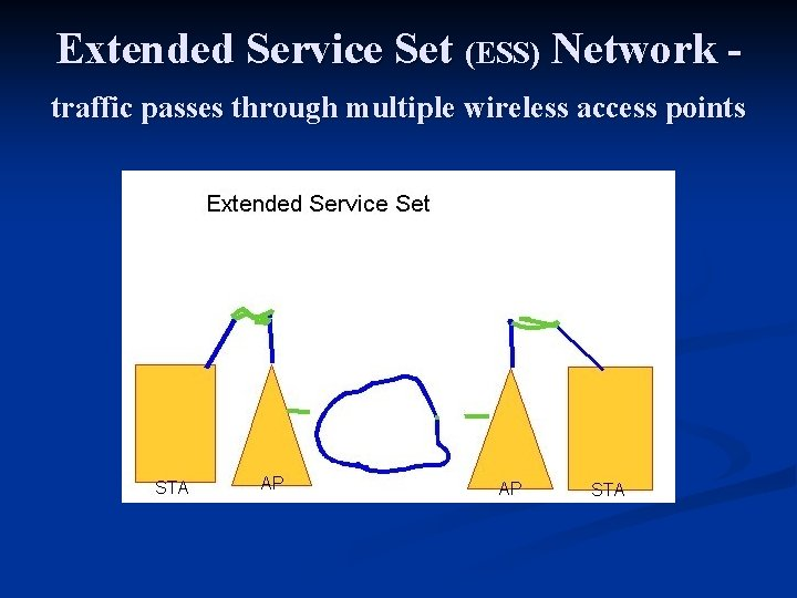 Extended Service Set (ESS) Network - traffic passes through multiple wireless access points