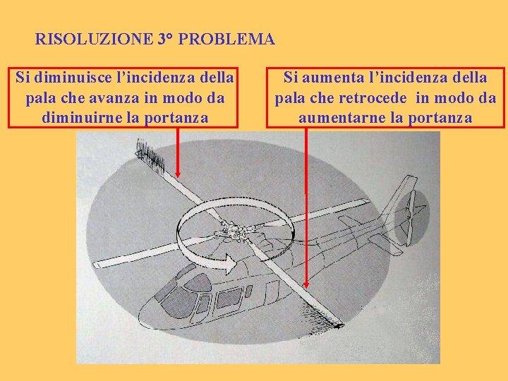 RISOLUZIONE 3° PROBLEMA Si diminuisce l'incidenza della pala che avanza in modo da diminuirne