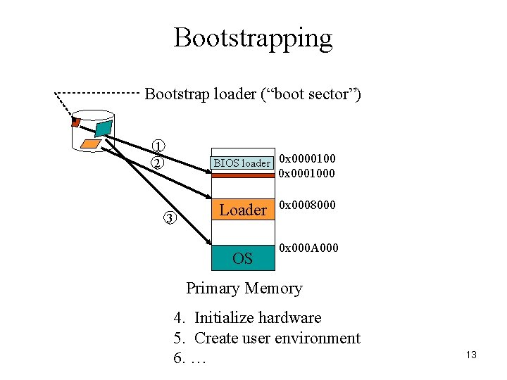 """Bootstrapping Bootstrap loader (""""boot sector"""") 1 2 BIOS loader 0 x 0000100 0 x"""
