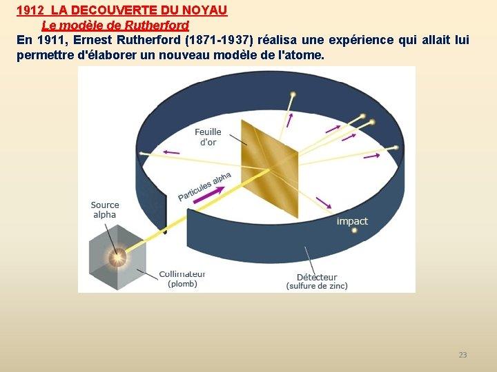 1912 LA DECOUVERTE DU NOYAU Le modèle de Rutherford En 1911, Ernest Rutherford (1871