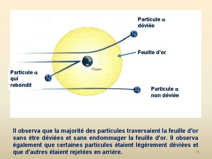 Particule déviée Feuille d'or Particule qui rebondit Particule non déviée Il observa que la