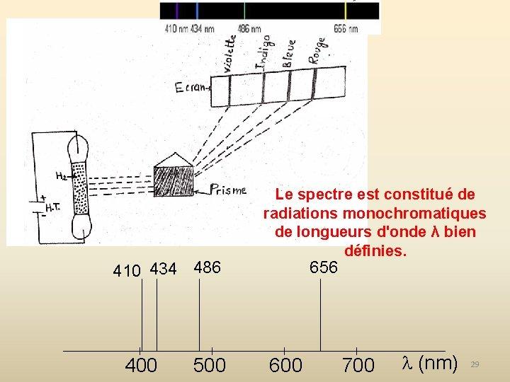 410 434 486 400 500 Le spectre est constitué de radiations monochromatiques de longueurs