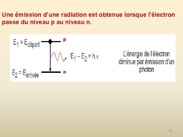 Une émission d'une radiation est obtenue lorsque l'électron passe du niveau p au niveau
