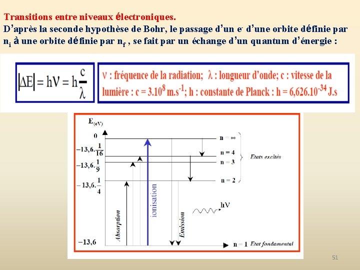 Transitions entre niveaux électroniques. D'après la seconde hypothèse de Bohr, le passage d'un e-