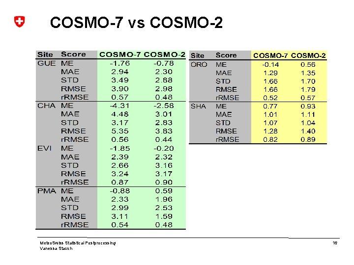 COSMO-7 vs COSMO-2 Meteo. Swiss Statistical Postprocessing Vanessa Stauch 16