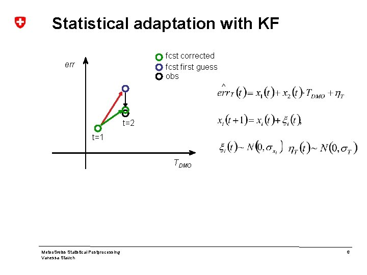 Statistical adaptation with KF fcst corrected fcst first guess obs err t=2 t=1 TDMO