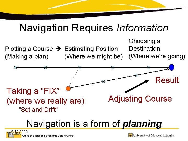 Navigation Requires Information Choosing a Destination Plotting a Course Estimating Position (Making a plan)