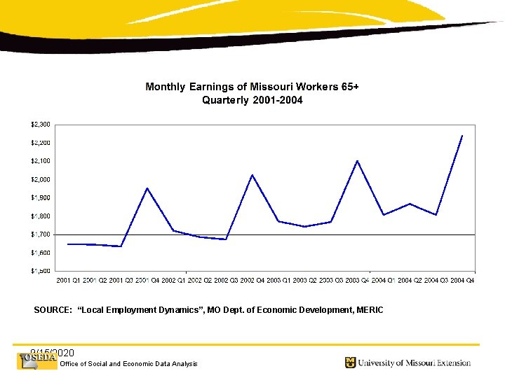 "SOURCE: ""Local Employment Dynamics"", MO Dept. of Economic Development, MERIC 9/15/2020 Office of Social"